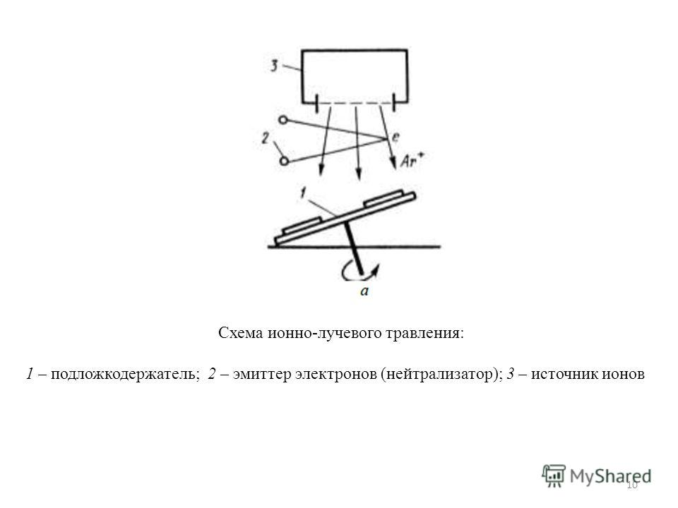 Схема ионно-лучевого травления: 1 – подложкодержатель; 2 – эмиттер электронов (нейтрализатор); 3 – источник ионов 10