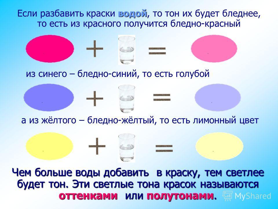 водой Если разбавить краски водой, то тон их будет бледнее, то есть из красного получится бледно-красный Чем больше воды добавить в краску, тем светлее будет тон. Эти светлые тона красок называются оттенками или полутонами. а из жёлтого – бледно-жёлт