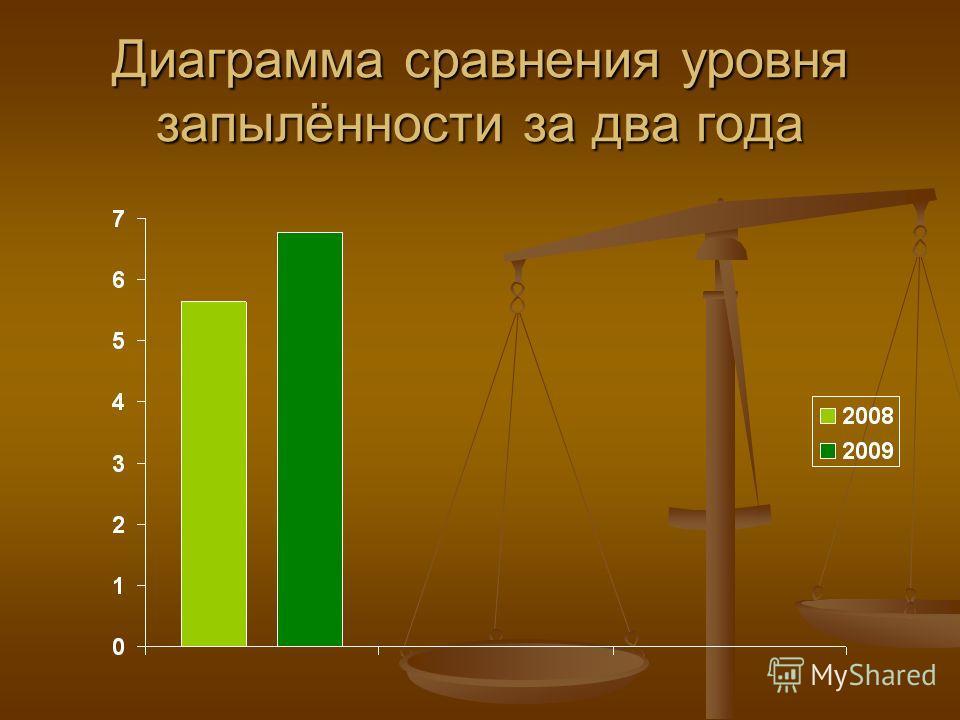 Диаграмма сравнения уровня запылённости за два года