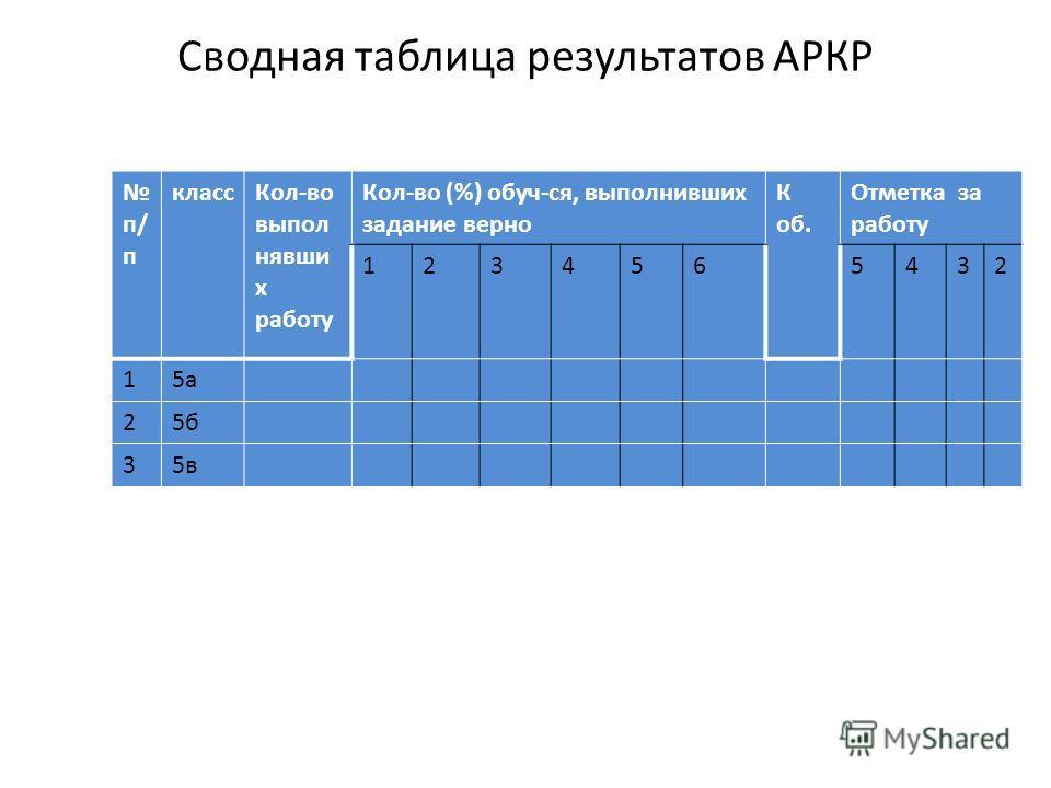 Сводная таблица результатов АРКР п/п Ф.И обучающегося Количество баллов за выполненные задания Общая сумма баллов А В С 1 2 3 4 5 6 п/ п класс Кол-во выполнявших работу Кол-во (%) обуч-ся, выполнивших задание верно К об. Отметка за работу 1234565432