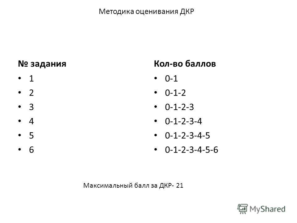 Методика оценивания ДКР задания 1 2 3 4 5 6 Кол-во баллов 0-1 0-1-2 0-1-2-3 0-1-2-3-4 0-1-2-3-4-5 0-1-2-3-4-5-6 Максимальный балл за ДКР- 21