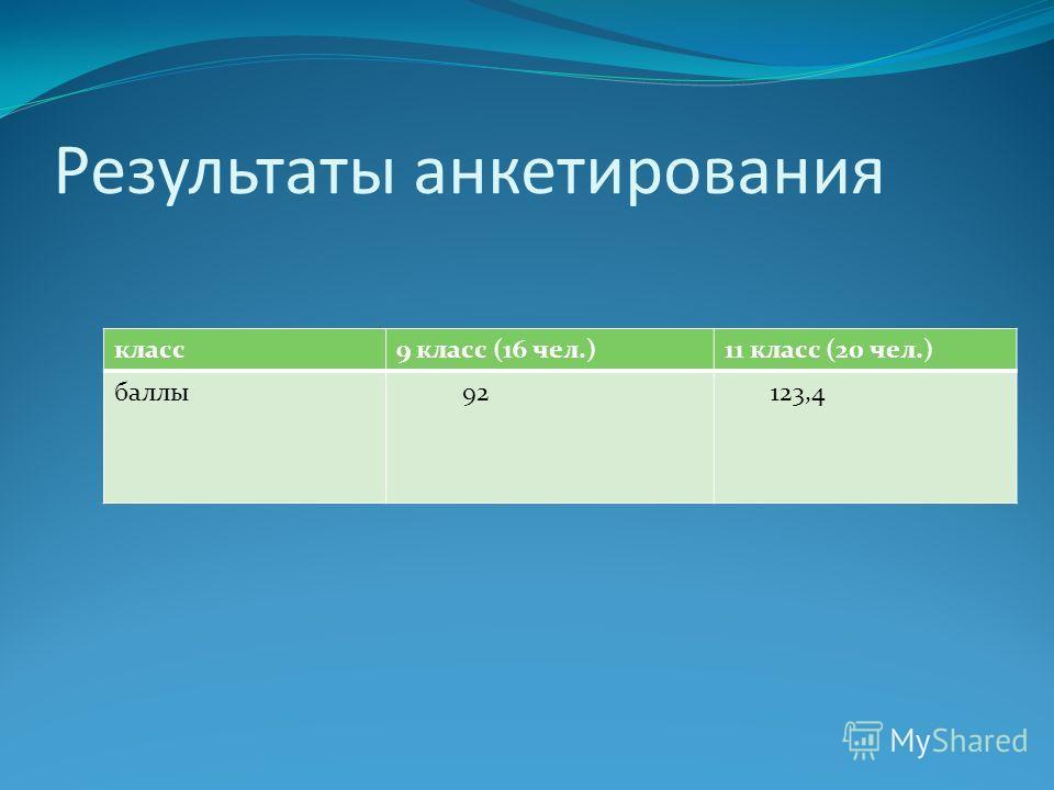 класс 9 класс (16 чел.)11 класс (20 чел.) баллы 92 123,4 Результаты анкетирования