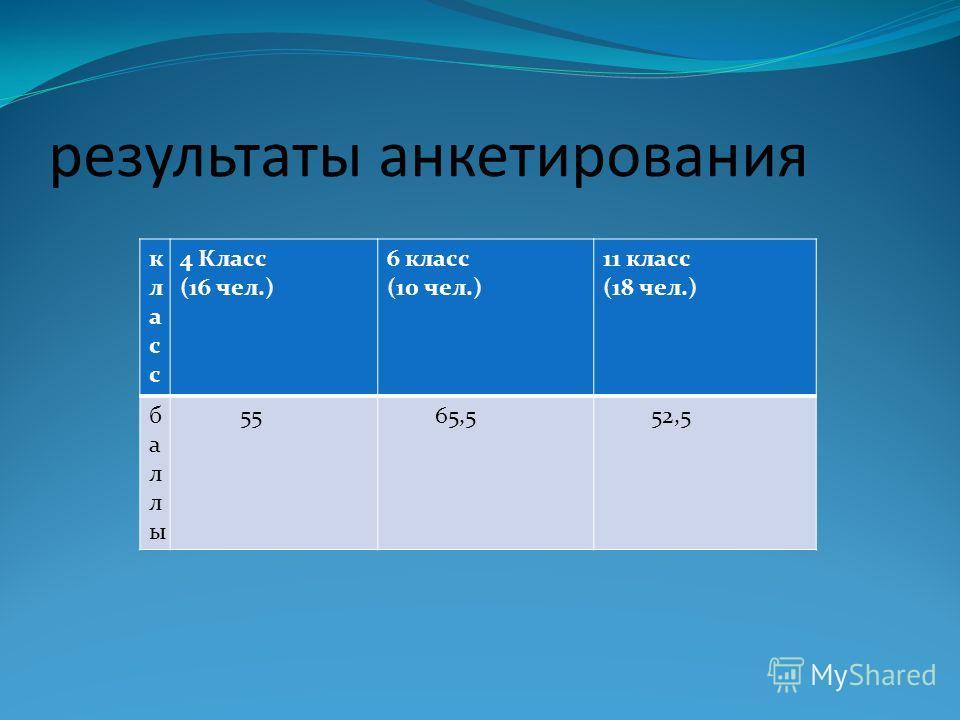 результаты анкетирования класс 4 Класс (16 чел.) 6 класс (10 чел.) 11 класс (18 чел.) баллы 55 65,5 52,5