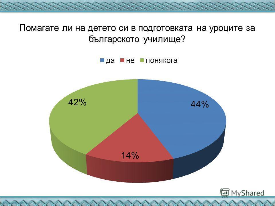 Помагате ли на детето си в подготовка тана уроците за българското училище?