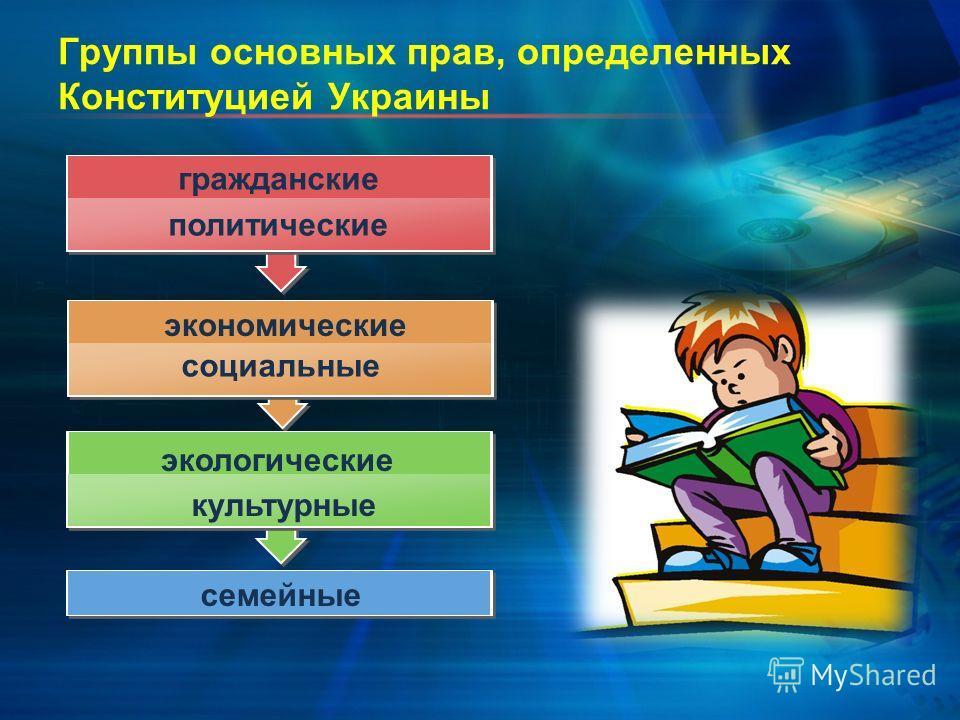 Группы основных прав, определенных Конституцией Украины гражданские политические экономические социальные экологические культурные семейные