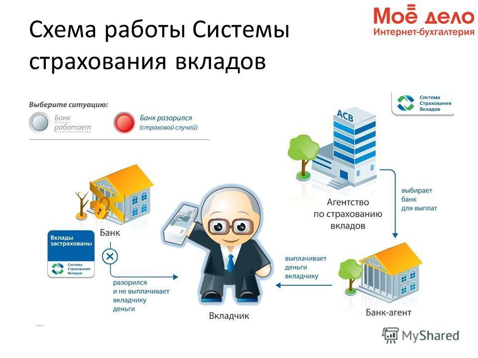 Схема работы Системы страхования вкладов