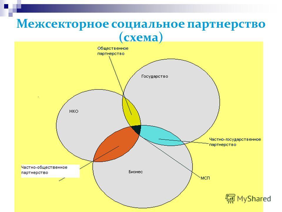 Межсекторное социальное партнерство (схема)