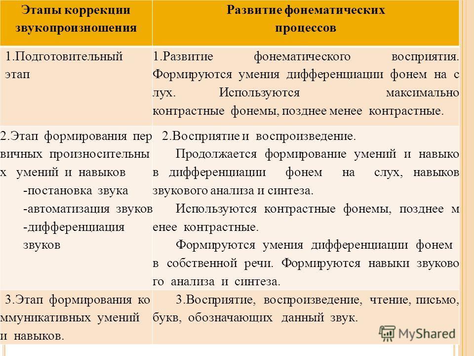 Этапы коррекции звукопроизношения Развитие фонематических процессов 1. Подготовительный этап 1. Развитие фонематического восприятия. Формируются умения дифференциации фонем на с лух. Используются максимально контрастные фонемы, позднее менее контраст