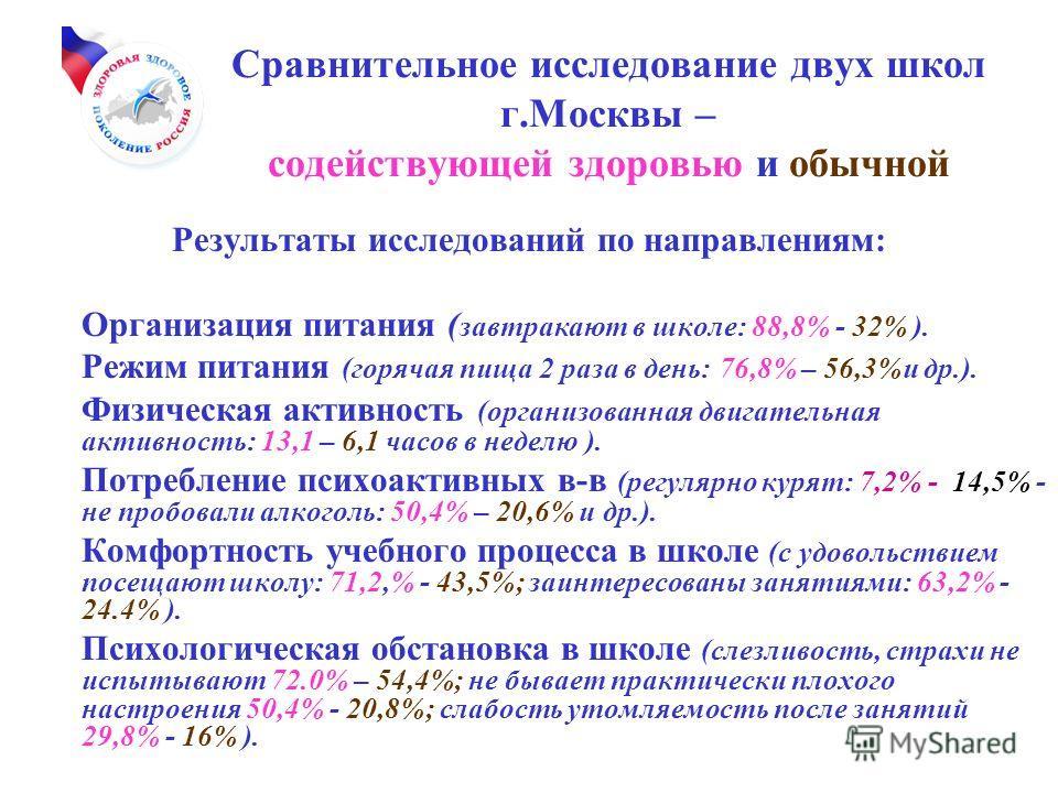 Сравнительное исследование двух школ г.Москвы – содействующей здоровью и обычной Результаты исследований по направлениям: Организация питания ( завтракают в школе: 88,8% - 32% ). Режим питания (горячая пища 2 раза в день: 76,8% – 56,3%и др.). Физичес