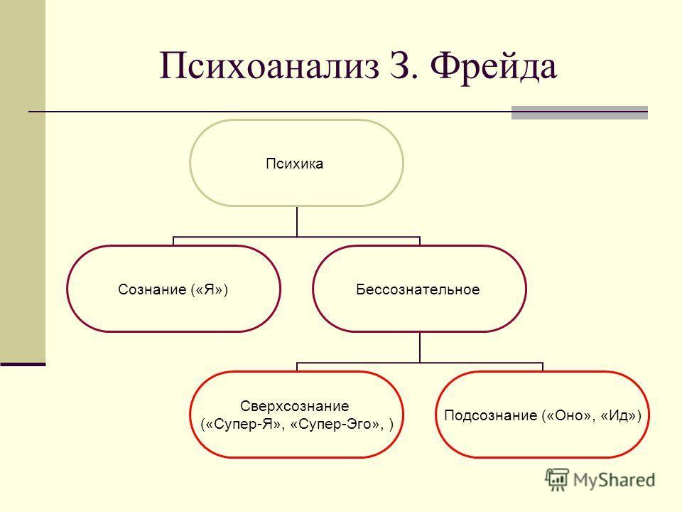 Психоанализ З. Фрейда Психика Сознание («Я»)Бессознательное Сверхсознание («Супер-Я», «Супер-Эго», ) Подсознание («Оно», «Ид»)