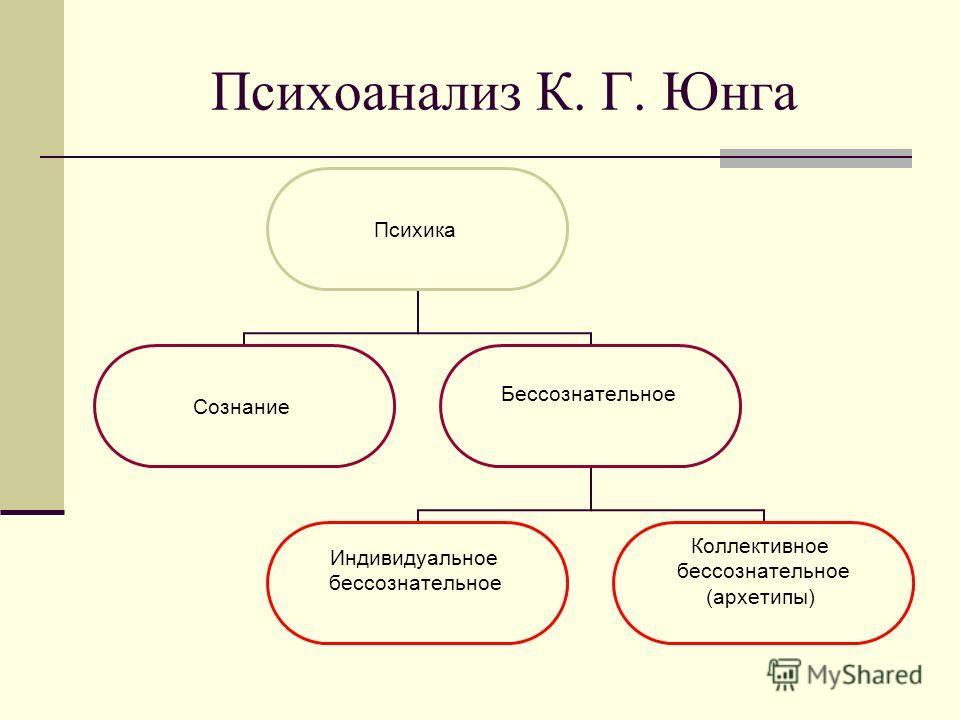 Психоанализ К. Г. Юнга Психика Сознание Бессознательное Индивидуальное бессознательное Коллективное бессознательное (архетипы)