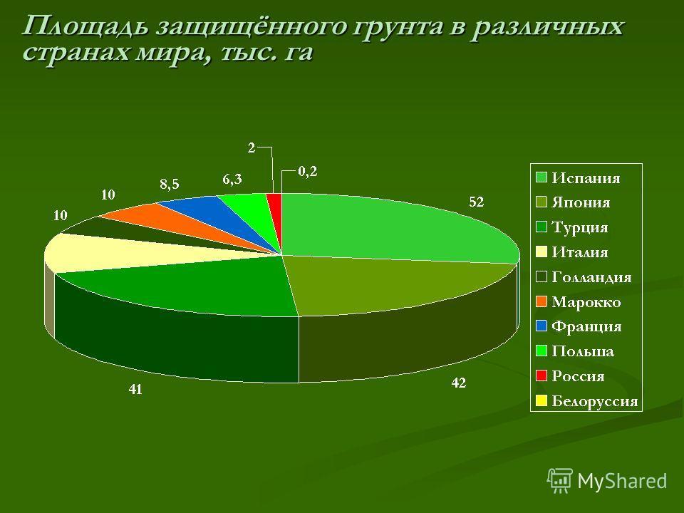 Площадь защищённого грунта в различных странах мира, тыс. га