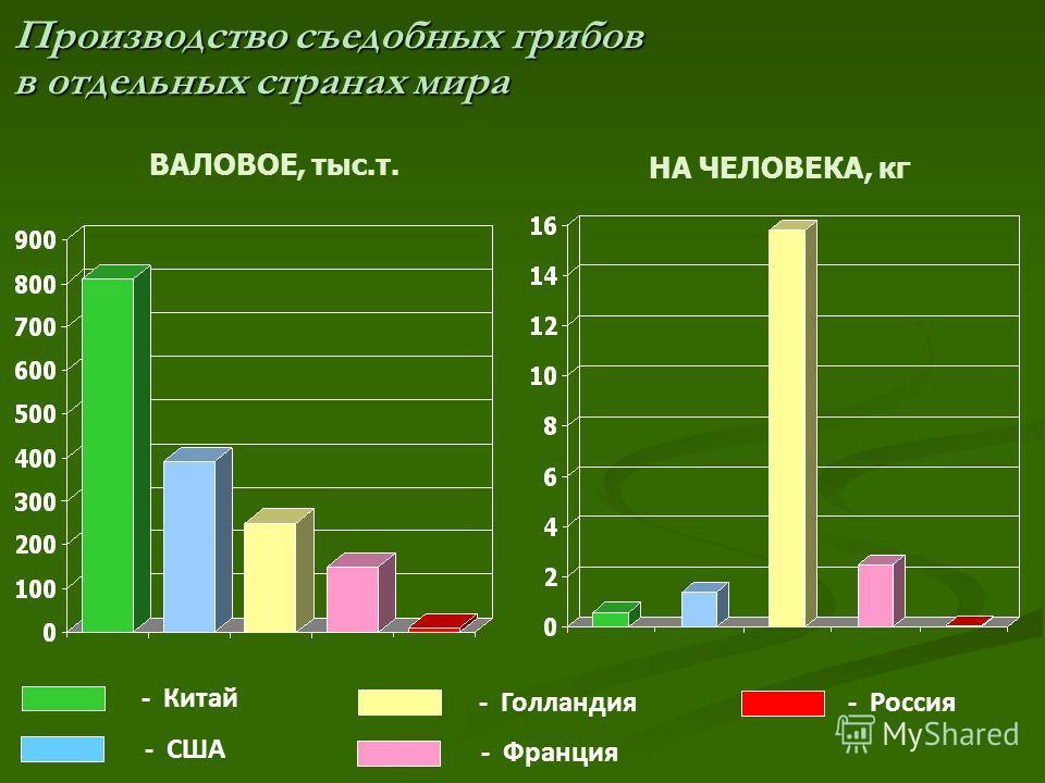 Производство съедобных грибов в отдельных странах мира ВАЛОВОЕ, тыс.т. НА ЧЕЛОВЕКА, кг - Китай - США - Голландия - Франция - Россия