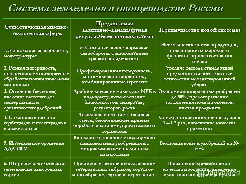 Система земледелия в овощеводстве России Существующая химико- техногенная сфера Предлагаемая адаптивно-ландшафтная ресурсосберегающая система Преимущество новой системы 1. 3-5-польные севообороты, монокультуры 5-8-польные овоще-кормовые севообороты с