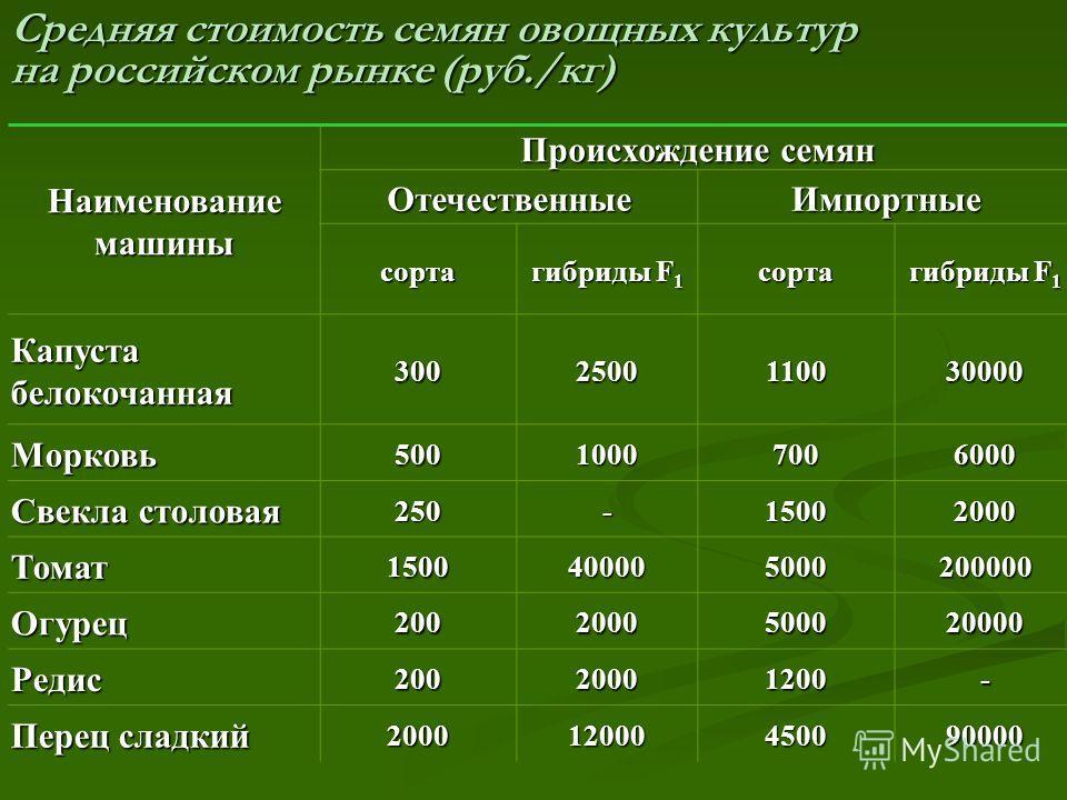 Средняя стоимость семян овощных культур на российском рынке (руб./кг) Наименование машины Происхождение семян Отечественные Импортные сорта гибриды F 1 сорта Капуста белокочанная 3002500110030000 Морковь 50010007006000 Свекла столовая 250-15002000 То