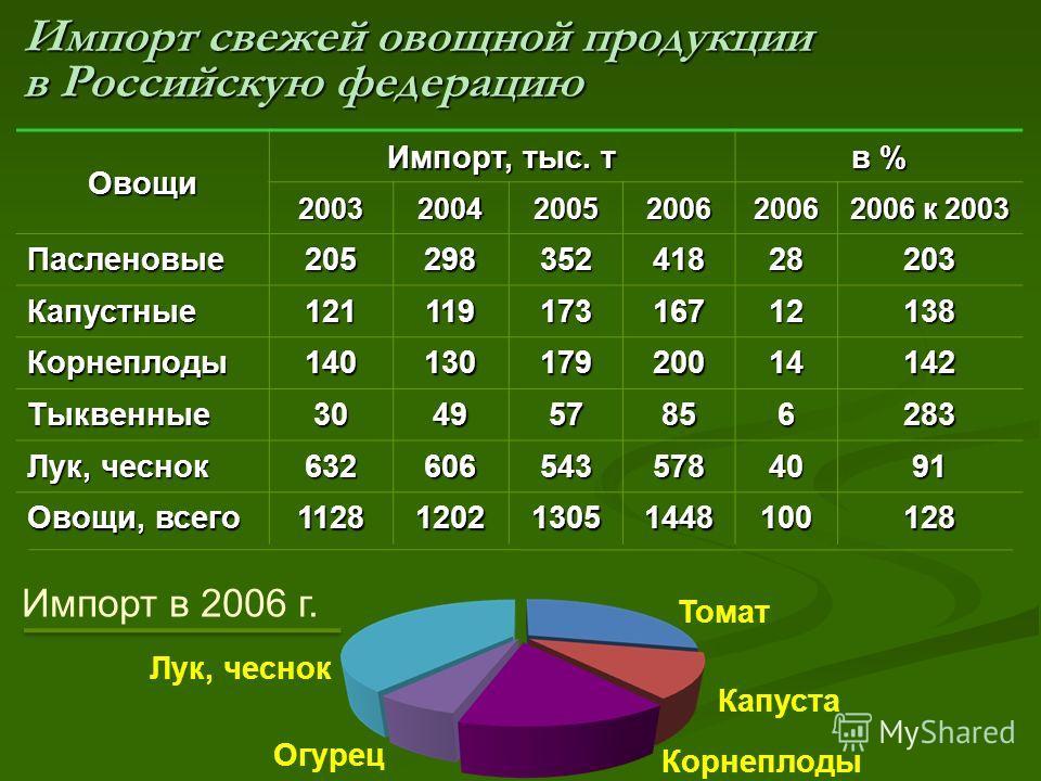 Импорт свежей овощной продукции в Российскую федерацию Овощи Импорт, тыс. т в % 20032004200520062006 2006 к 2003 Пасленовые 20529835241828203 Капустные 12111917316712138 Корнеплоды 14013017920014142 Тыквенные 304957856283 Лук, чеснок 6326065435784091