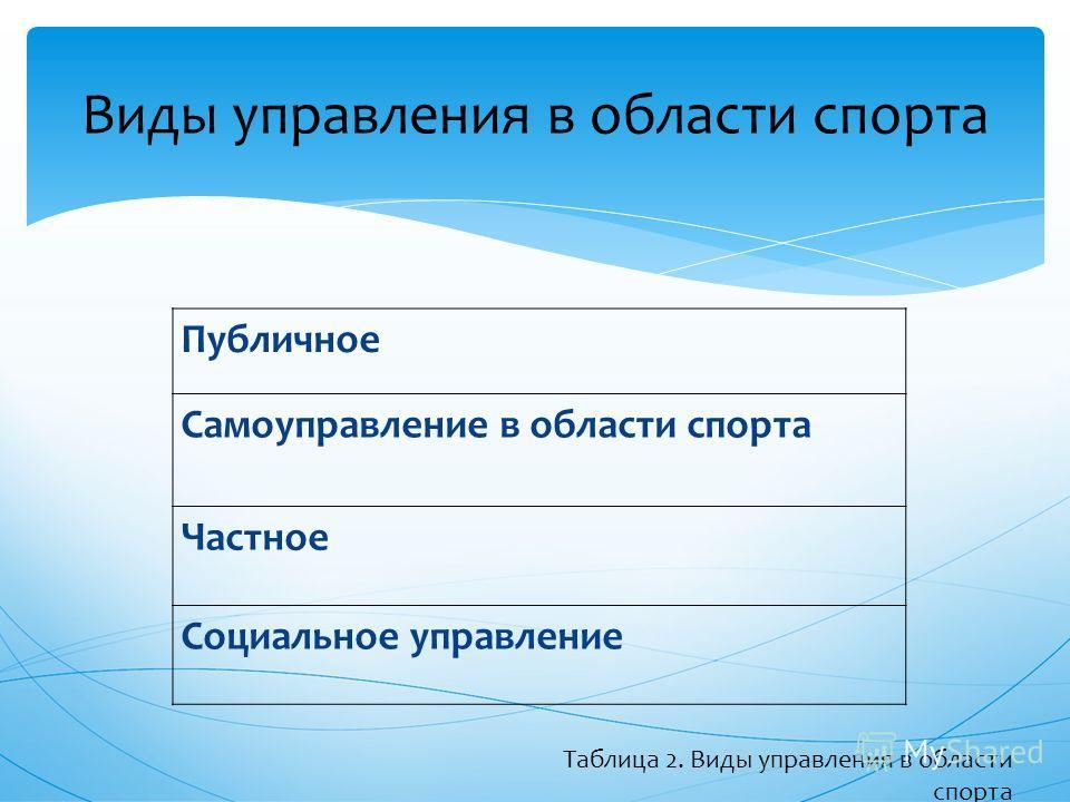 Публичное Самоуправление в области спорта Частное Социальное управление Виды управления в области спорта Таблица 2. Виды управления в области спорта