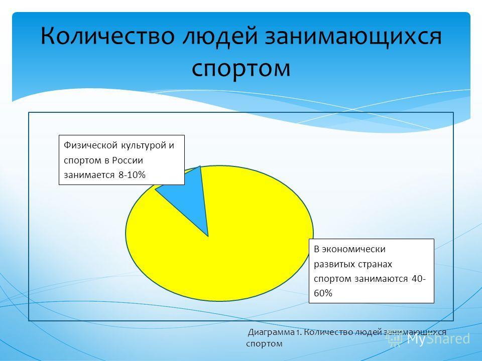 Количество людей занимающихся спортом Физической культурой и спортом в России занимается 8-10% В экономически развитых странах спортом занимаются 40- 60% Диаграмма 1. Количество людей занимающихся спортом