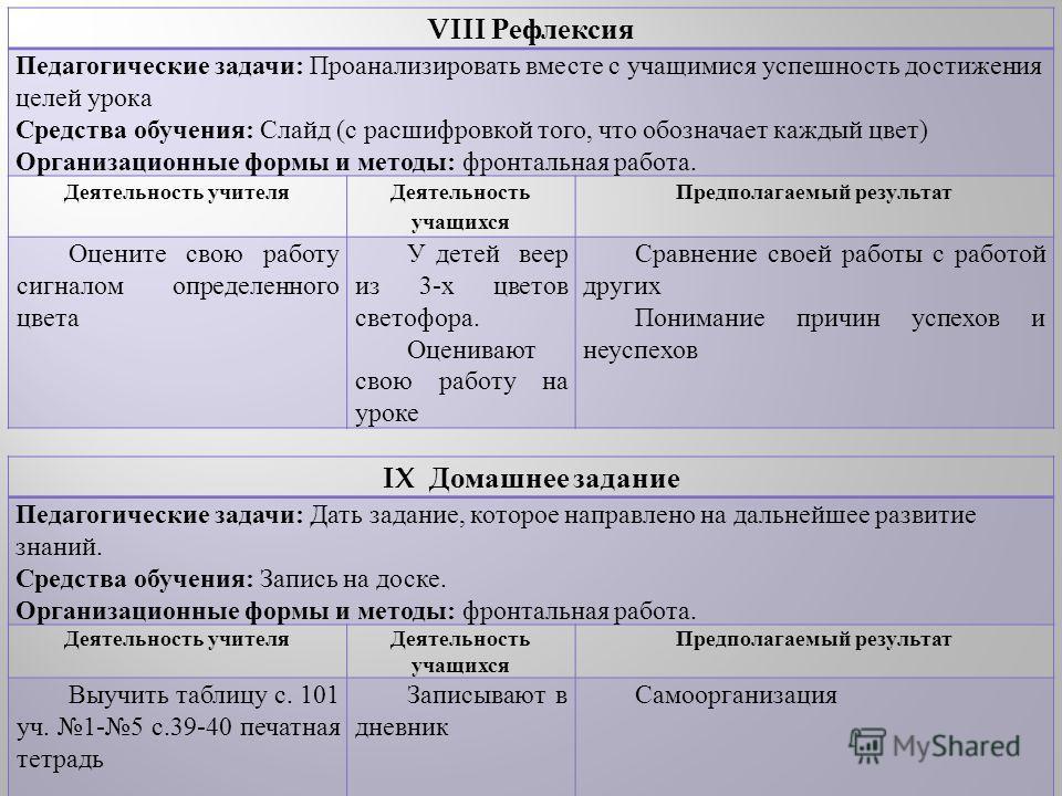 VIII Рефлексия Педагогические задачи : Проанализировать вместе с учащимися успешность достижения целей урока Средства обучения : Слайд ( с расшифровкой того, что обозначает каждый цвет ) Организационные формы и методы : фронтальная работа. Деятельнос