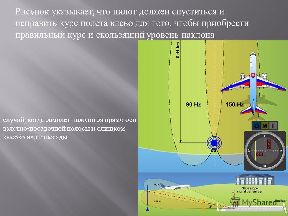 Рисунок указывает, что пилот должен спуститься и исправить курс полета влево для того, чтобы приобрести правильный курс и скользящий уровень наклона случай, когда самолет находится прямо оси взлетно - посадочной полосы и слишком высоко над глиссады