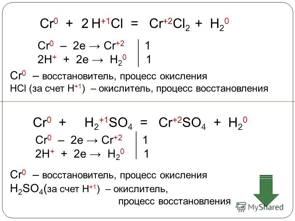 Cr 0 + H +1 Cl = Cr +2 Cl 2 + H 2 0 Cr 0 – 2e Cr +2 1 2H + + 2e H 2 0 1 2 Cr 0 – восстановитель, процесс окисления HCl (за счет Н +1 ) – окислитель, процесс восстановления Cr 0 + H 2 +1 SO 4 = Cr +2 SO 4 + H 2 0 Cr 0 – 2e Cr +2 1 2H + + 2e H 2 0 1 Cr
