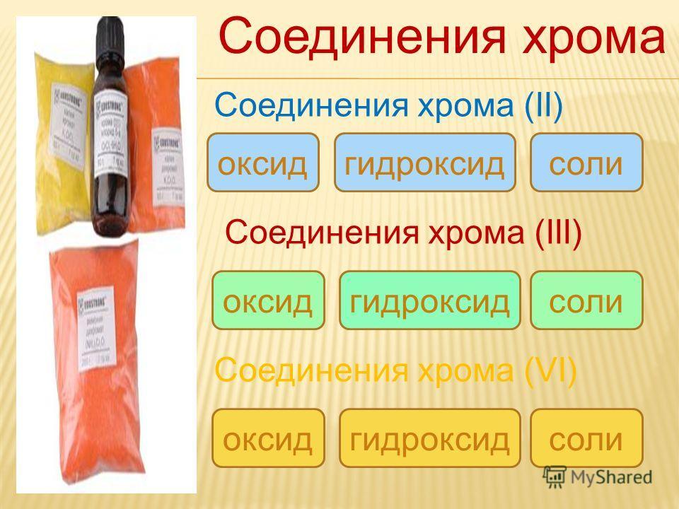 Соединения хрома Соединения хрома (II) Соединения хрома (III) Соединения хрома (VI) оксид гидроксид соли оксид гидроксид соли гидроксид оксид