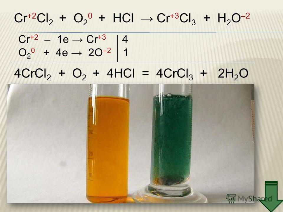 Cr +2 Cl 2 + O 2 0 + HCl Cr +3 Cl 3 + H 2 O –2 Cr +2 – 1e Cr +3 4 O 2 0 + 4e 2O –2 1 4CrCl 2 + O 2 + 4HCl = 4CrCl 3 + 2H 2 O