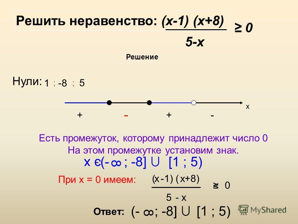 Решить неравенство: (х-1) (х+8) 5-х 0 Решение Нули: 1 ; -8 ; 5 х Есть промежуток, которому принадлежит число 0 На этом промежутке установим знак. При х = 0 имеем: ( -1) ( +8) х 5- х 0 < - ++- э х (- ; -8] 8 [1 ; 5) Ответ: (- ; -8] 8 [1 ; 5)