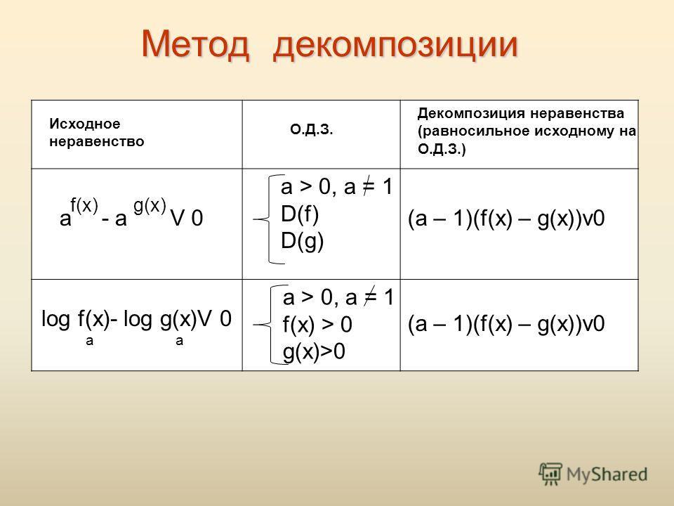 Метод декомпозиции Исходное неравенство О.Д.З. Декомпозиция неравенства (равносильное исходному на О.Д.З.) а f(x) - a g(x) V0 a > 0, a = 1 D(f) D(g) log f(x)- log g(x)V 0 aa а > 0, а = 1 f(x) > 0 g(x)>0 (a – 1)(f(x) – g(x))v0