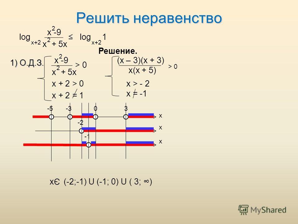Решить неравенство 1) О.Д.З. log x -9 x + 5x 2 2 x+2 log 1 x+2 Решение. x -9 x + 5x 2 2 > 0 x + 2 > 0 x + 2 = 1 (x – 3)(x + 3) x(x + 5) x > - 2 x = -1 x x x -5-303 -2 x Э (-2;-1) U (-1; 0) U ( 3; ) > 0