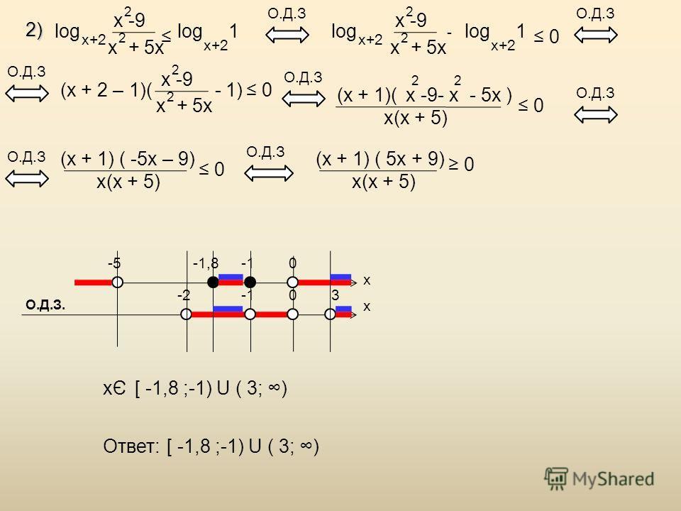 2) log x -9 x + 5x 2 2 x+2 log 1 x+2 О.Д.З (x + 2 – 1)( - 1) x -9 x + 5x 2 2 0 О.Д.З (x + 1)( x(x + 5) x -9 - x - 5x ) 22 0 (x + 1) ( -5x – 9) x(x + 5) 0 О.Д.З (x + 1) ( 5x + 9) x(x + 5) 0 x x -5-1,8 3-20 0 x Э [ -1,8 ;-1) U ( 3; ) Ответ:[ -1,8 ;-1)
