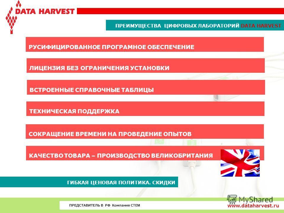 ПРЕВОСХОДЯ СТАНДАРТЫ ПРЕИМУЩЕСТВА ЦИФРОВЫХ ЛАБОРАТОРИЙ DATA HARVEST www.dataharvest.ru ПРЕДСТАВИТЕЛЬ В РФ Компания СТЕМ РУСИФИЦИРОВАННОЕ ПРОГРАМНОЕ ОБЕСПЕЧЕНИЕ ЛИЦЕНЗИЯ БЕЗ ОГРАНИЧЕНИЯ УСТАНОВКИ ВСТРОЕННЫЕ СПРАВОЧНЫЕ ТАБЛИЦЫ ТЕХНИЧЕСКАЯ ПОДДЕРЖКА СОК