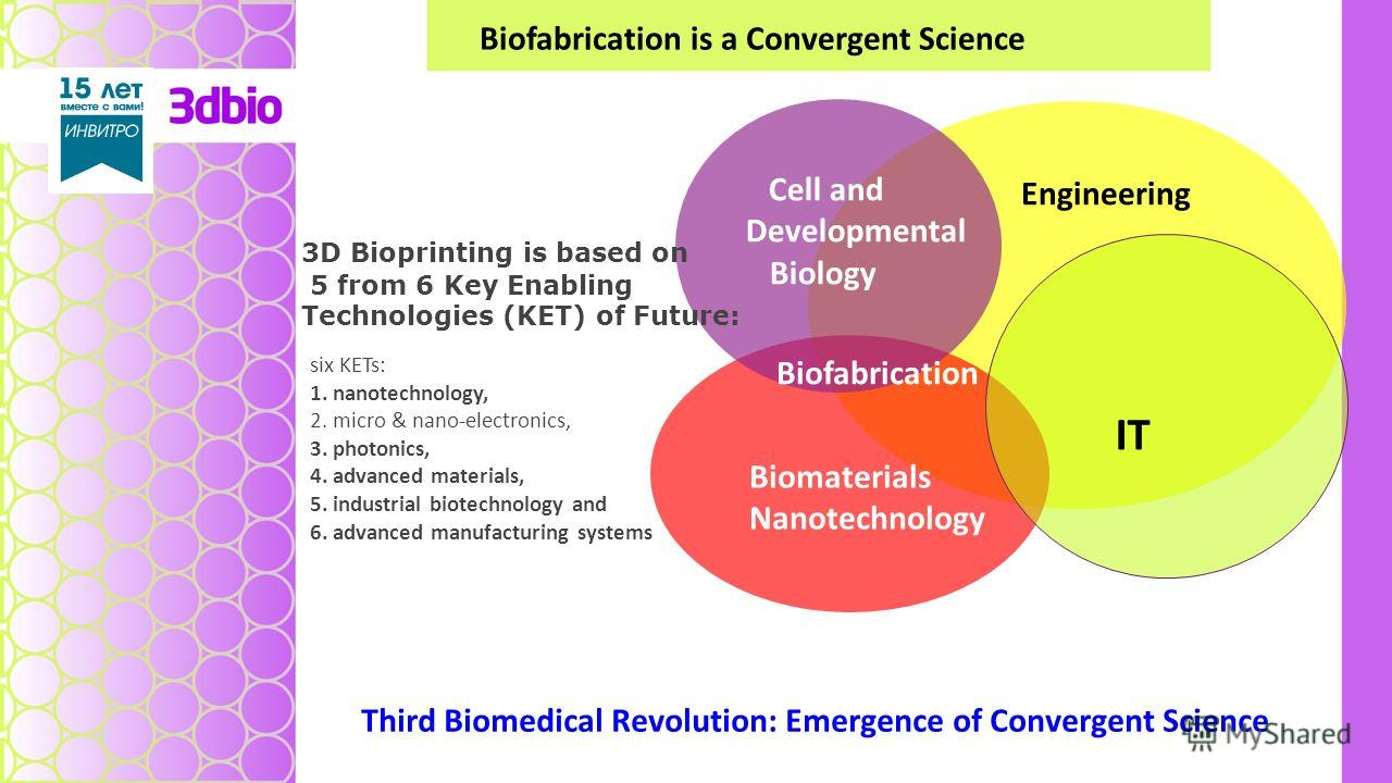 Cell and Developmental Biology Engineering Biofabrication Biomaterials Nanotechnology Third Biomedical Revolution: Emergence of Convergent Science Biofabrication is a Convergent Science IT 3D Bioprinting is based on 5 from 6 Key Enabling Technologies