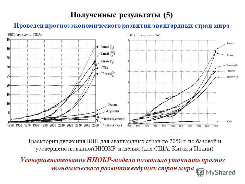 Полученные результаты (5) Проведен прогноз экономического развития авангардных стран мира Траектории движения ВВП для авангардных стран до 2050 г. по базовой и усовершенствованной НИОКР-моделям (для США, Китая и Индии) Усовершенствование НИОКР-модели