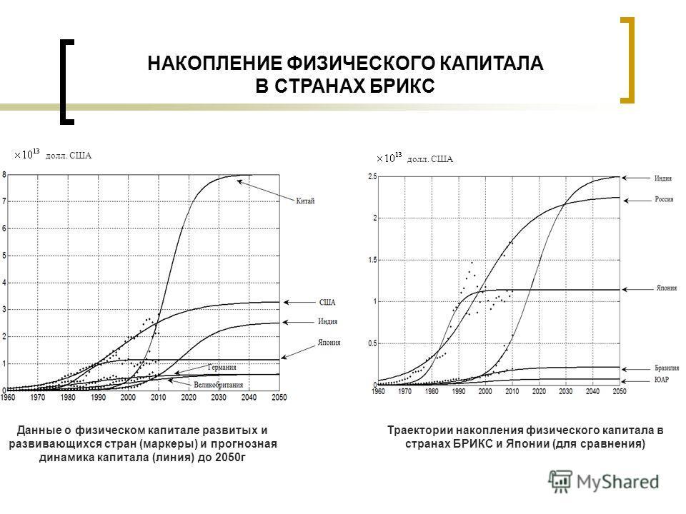НАКОПЛЕНИЕ ФИЗИЧЕСКОГО КАПИТАЛА В СТРАНАХ БРИКС Данные о физическом капитале развитых и развивающихся стран (маркеры) и прогнозная динамика капитала (линия) до 2050 г долл. США Траектории накопления физического капитала в странах БРИКС и Японии (для