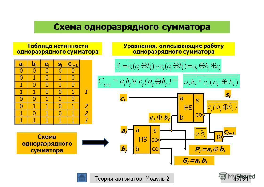 Схема одноразрядного сумматора 17/34Теория автоматов. Модуль 2 Таблица истинности одноразрядного сумматора aiai bibi cici sisi c i+1 00000 01010 10010 110011 00110 011012 101012 111111 Уравнения, описывающие работу одноразрядного сумматора Схема одно