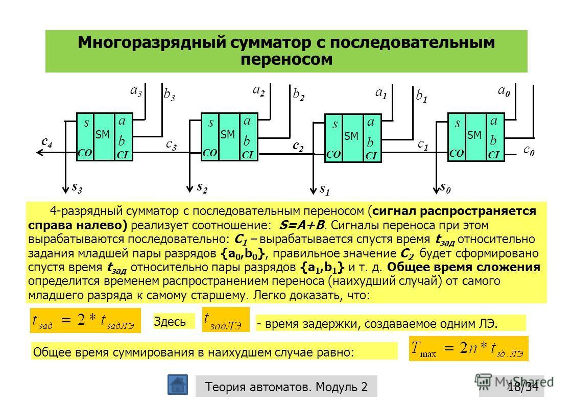 Многоразрядный сумматор с последовательным переносом 18/34Теория автоматов. Модуль 2 a0a0 c0c0 s0s0 a3a3 b3b3 c3c3 s3s3 c4c4 a2a2 b2b2 s2s2 a1a1 b1b1 s1s1 a b CI s CO SM a b CI s CO SM a b CI s CO SM a b CI s CO SM c1c1 c2c2 4-разрядный сумматор с по