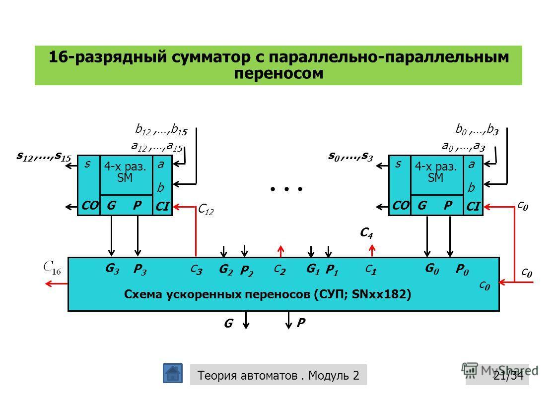16-разрядный сумматор с параллельно-параллельным переносом 21/34Теория автоматов. Модуль 2 a 0,…,a 3 a b CI s CO 4-х раз. SM GP s 0,...,s 3 b 0,…,b 3 P0P0 c0c0 G0G0 G1G1 P1P1 c1c1 c2c2 P2P2 G2G2 c3c3 G3G3 P3P3 G P Схема ускоренных переносов (СУП; SNx