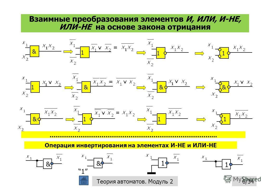 Взаимные преобразования элементов И, ИЛИ, И-НЕ, ИЛИ-НЕ на основе закона отрицания 6/34Теория автоматов. Модуль 2 Операция инвертирования на элементах И-НЕ и ИЛИ-НЕ & 1 1 & 1