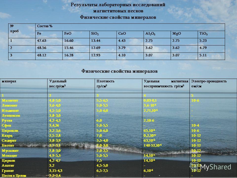 проб Состав % FeFeOSiO 2 CaOAI 2 O 3 MgOTiO 3 147.6316.6013.444.432.75 5.23 248.5615.4612.693.793.62 4.79 348.1216.2812.934.103.07 5.11 Результаты лабораторных исследований магнетитовых песков Физические свойства минералов минерал Удельный вес гр/см