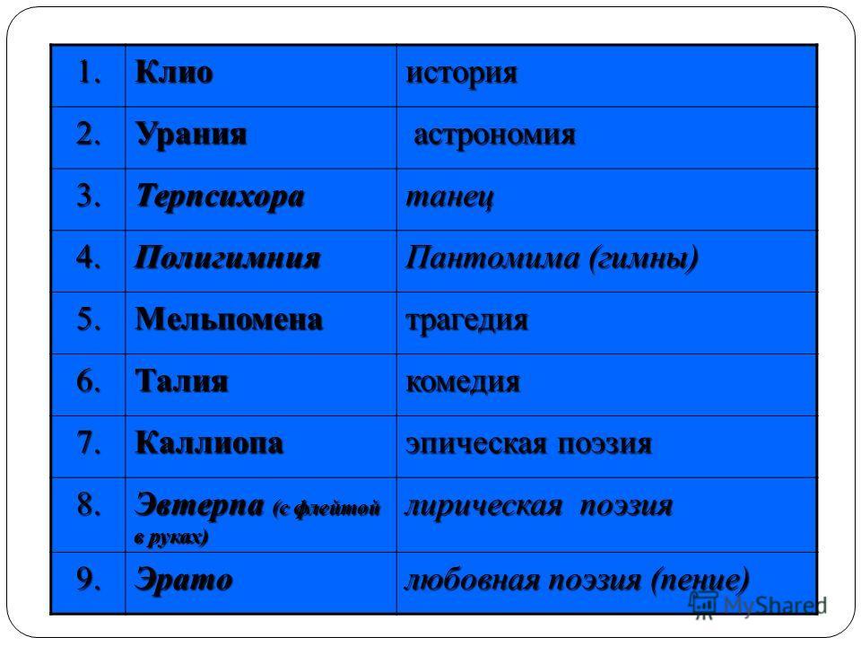1. Клиоистория 2. Урания астрономия астрономия 3. Терпсихоратанец 4. Полигимния Пантомима (гимны) 5. Мельпоменатрагедия 6. Талиякомедия 7. Каллиопа эпическая поэзия 8. Эвтерпа (с флейтой в руках) лирическая поэзия 9. Эрато любовная поэзия (пение)