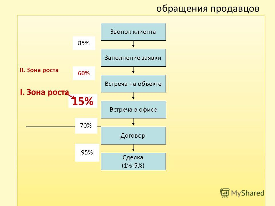 обращения продавцов II. Зона роста I. Зона роста II. Зона роста I. Зона роста Звонок клиента Заполнение заявки Встреча на объекте Встреча в офисе Договор Сделка (1%-5%) 95% 85% 60% 15% 70%