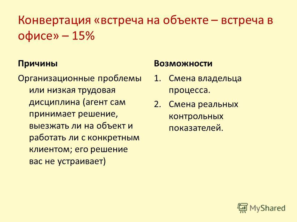 Конвертация «встреча на объекте – встреча в офисе» – 15% Причины Организационные проблемы или низкая трудовая дисциплина (агент сам принимает решение, выезжать ли на объект и работать ли с конкретным клиентом; его решение вас не устраивает) Возможнос