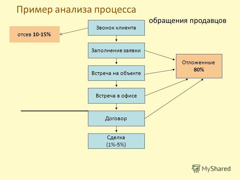 Пример анализа процесса обращения продавцов 1%-5% Звонок клиента Заполнение заявки Встреча на объекте Встреча в офисе Договор Сделка (1%-5%) Отложенные 80% отсев 10-15%