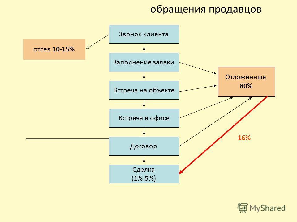 обращения продавцов 16% 1%-5% Звонок клиента Заполнение заявки Встреча на объекте Встреча в офисе Договор Сделка (1%-5%) Отложенные 80% отсев 10-15%