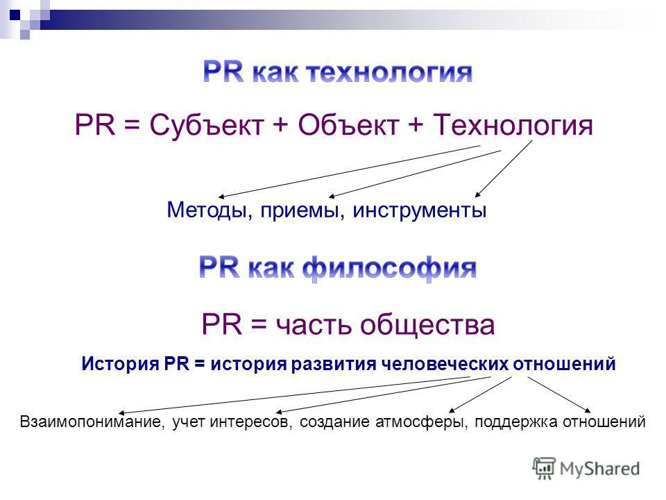 PR = Субъект + Объект + Технология Методы, приемы, инструменты PR = часть общества История PR = история развития человеческих отношений Взаимопонимание, учет интересов, создание атмосферы, поддержка отношений
