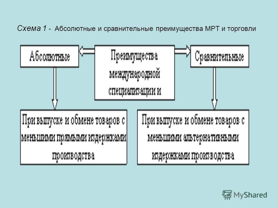 Схема 1 - Абсолютные и сравнительные преимущества МРТ и торговли