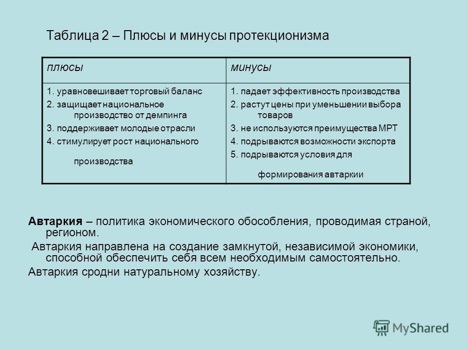 Таблица 2 – Плюсы и минусы протекционизма Автаркия – политика экономического обособления, проводимая страной, регионом. Автаркия направлена на создание замкнутой, независимой экономики, способной обеспечить себя всем необходимым самостоятельно. Автар