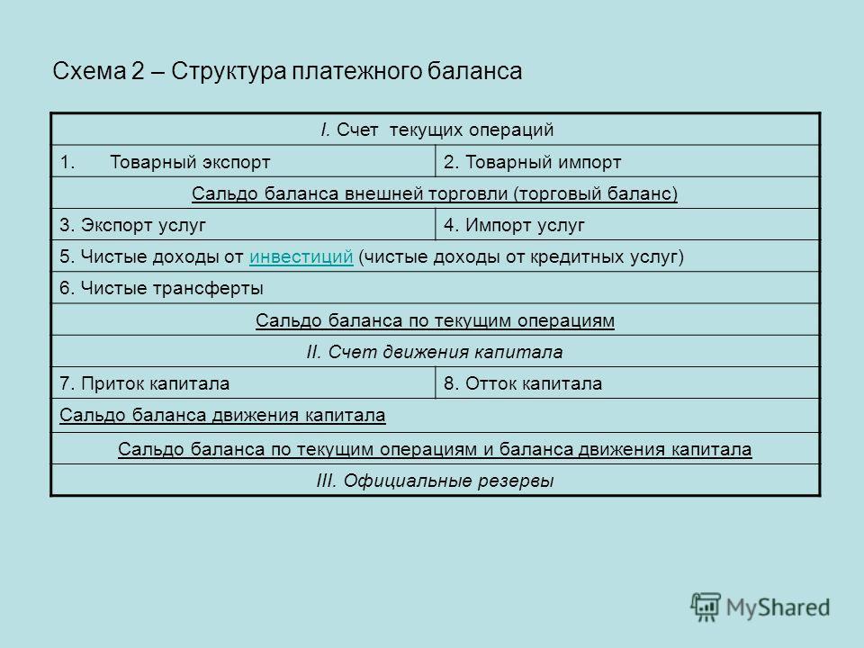 Схема 2 – Структура платежного