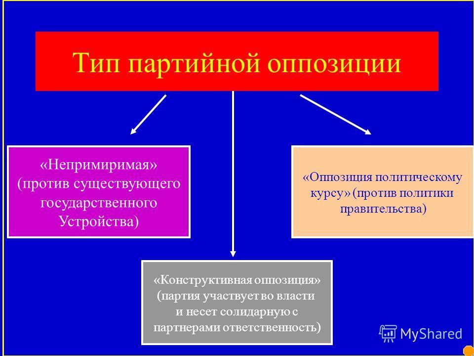 ПАРТИЙНЫЕ СИСТЕМЫ Партийная система – устойчивые связи и отношения партий различного типа друг с другом, а также с государством и иными институтами власти. зависимости от характера В зависимости от характера политического режима -Демократические -Авт